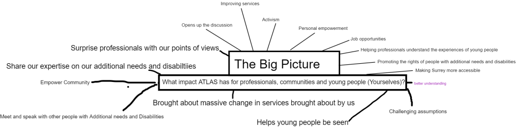 "A screenshot of a mind map on ""The Big Picture"". The text in the image is written below as it is hard to read due to the low resolution."