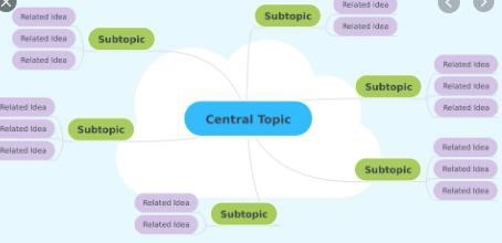 Example of a Mind Map. The central topic is in the middle with lines leading to subtopics and then lines from those to related ideas.